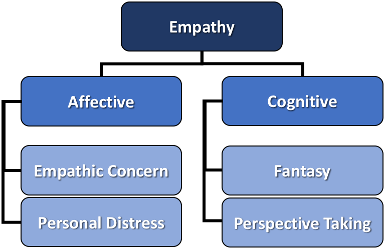A hierarchy of empathy dimensions and facets, as reported in Davis 1983 (https://psycnet.apa.org/record/1983-22418-001)